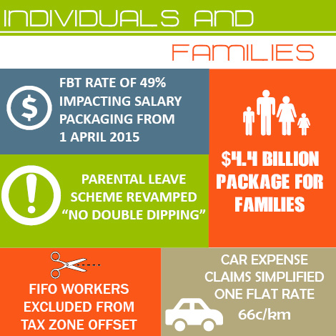 Families and Individuals Infographic